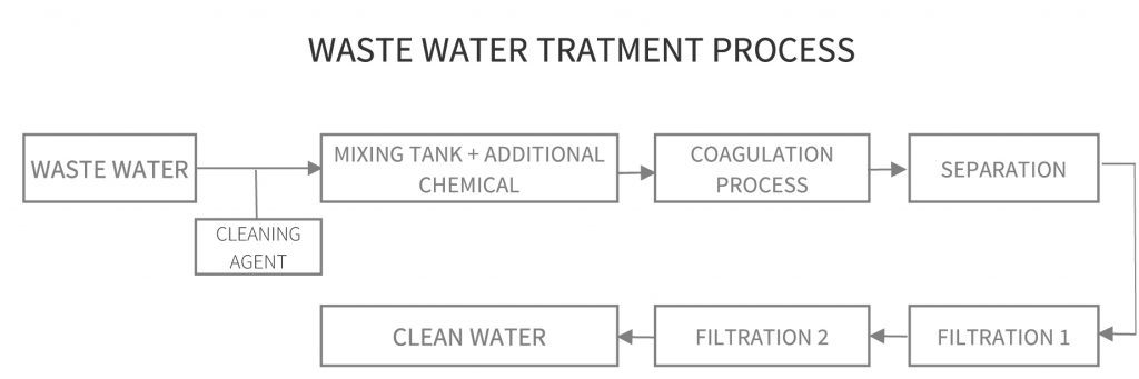 Waste water tratment process